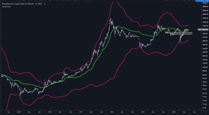 Bitcoin is vulnerable to drop to the $6,000 to $7,000 range below the green line. Source: Cole Garner