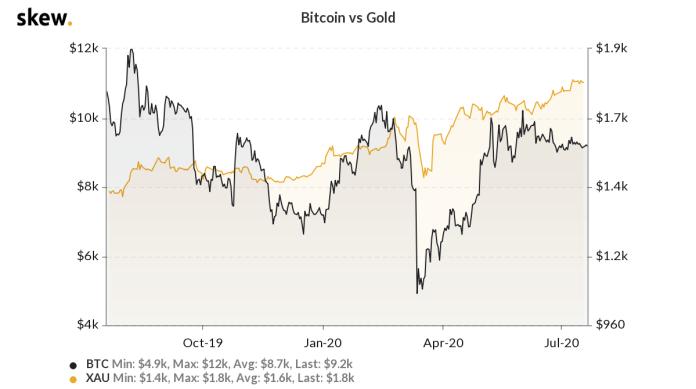 Bitcoin versus gold 1-year chart