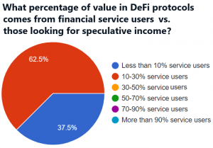 Ethereum To Keep Its DeFi Throne For At Least 3 Years - Survey 104