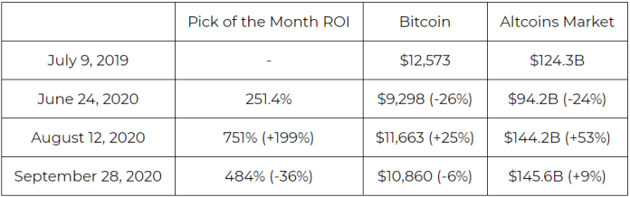SIMETRI month-to-month yield performance table