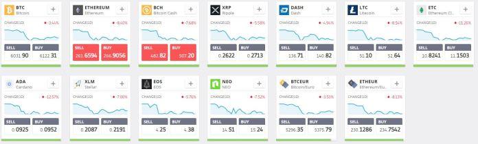 etoro cryptocryptocurrencies trading
