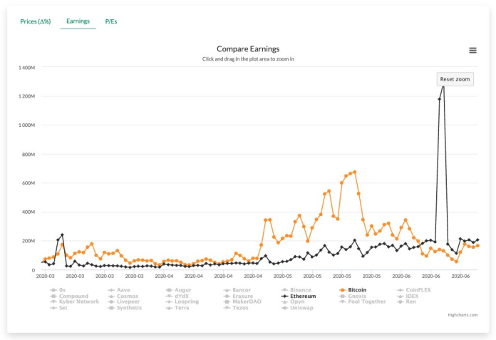 Tx. fee earnings of Bitcoin and Ethereum