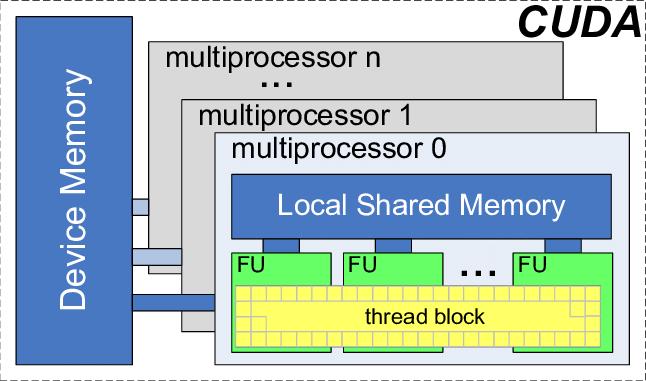 Nvidia CUDA architecture