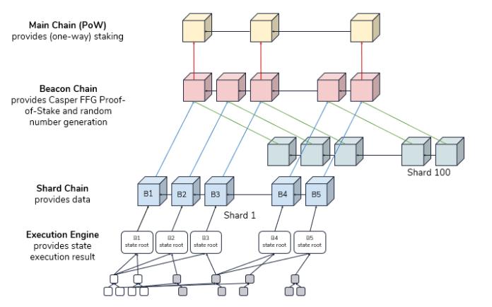 Ethereum 2.0 architecture