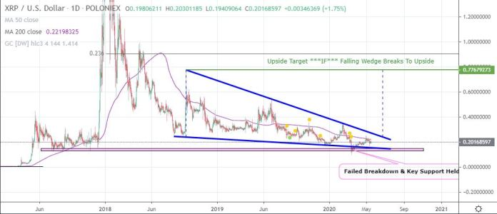 XRP's Falling Wedge on the Daily Could Resolve By Q3 2020 14