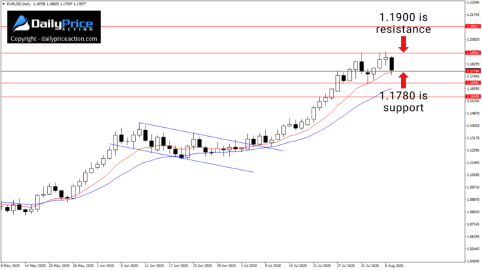 EURUSD key levels on the daily chart