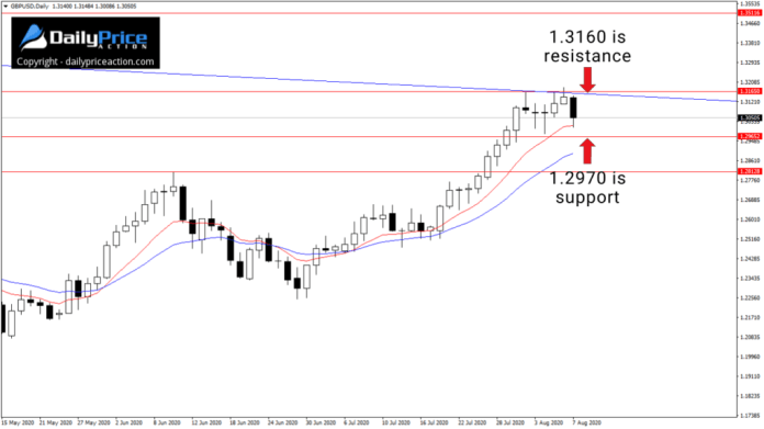 GBPUSD confluence of resistance at 1.3160