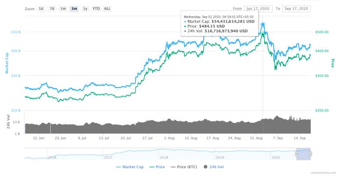 U-turn ahead for ETH Traders?