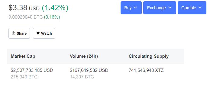 Tezos - CoinMarketCap