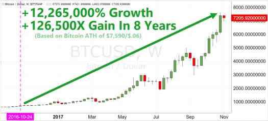 Cryptocurrency Market - BTC - 126,500X Percent Growth
