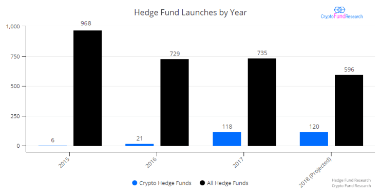 Hedge fund vs crypto fund launches