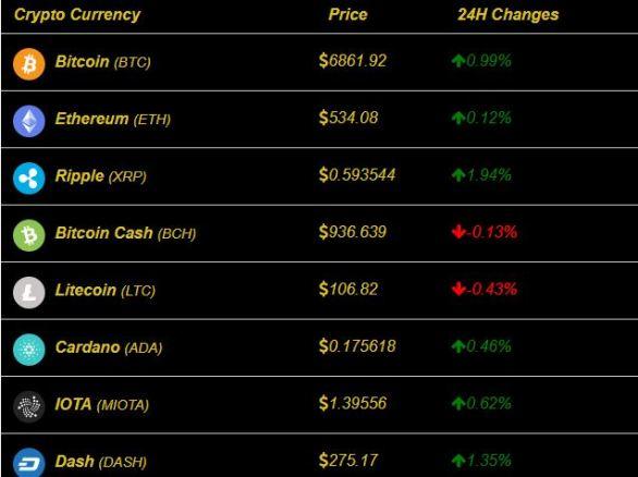 Bitcoin Ethereum Market