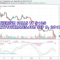 Ethereum Falls to $185 cryptofxrates.com