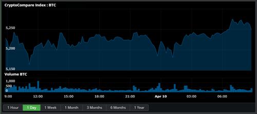 Crypto Market Update (10 April 2019)