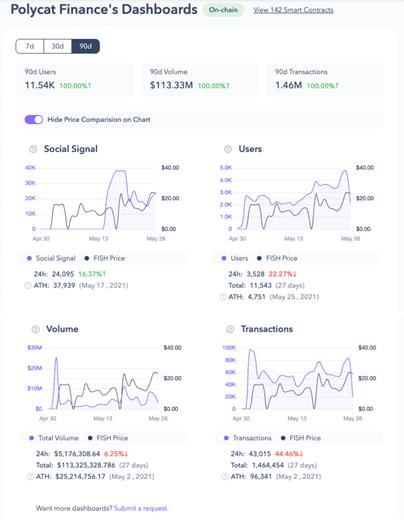 PolyCat Financieel Dashboard