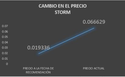 CAMBIO PRECIO STORM