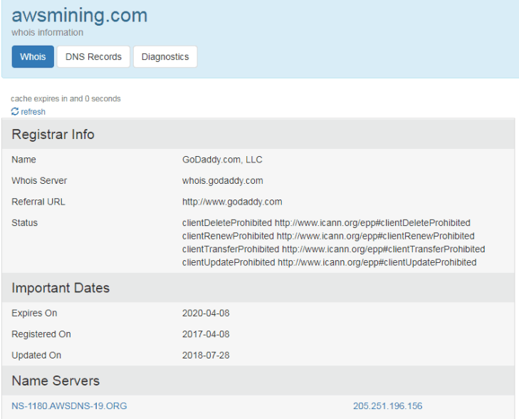 AWS Mining Review
