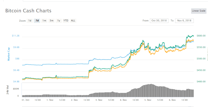 coin market sees activities