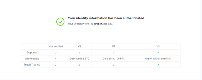 Bitmax Cryptocurrency Exchange Review – How To Register And