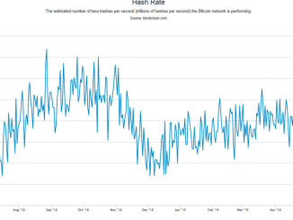 Bitcoin Hash Rate Has Reached A New High