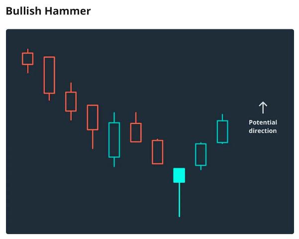 Bullish Candlesticks Patterns That Every Trader Should Know - Bullish Hammer Candle