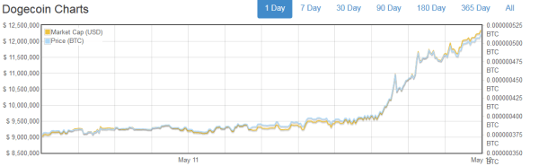 Dogecoin Price Spikes Up 30% Overnight