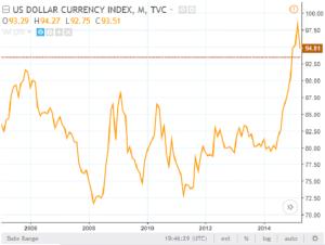 رسم بياني لمؤشر الدولار الأمريكي 2005-2015