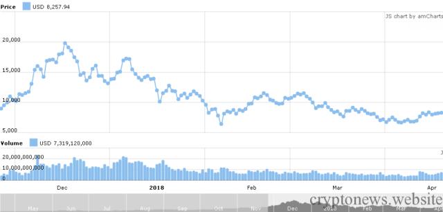 Курсовой график биткоина с декабря 2017 года