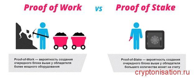 Proof of Work/PoW