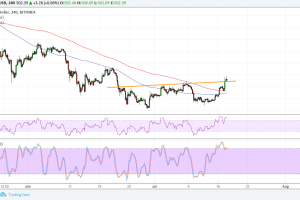 Ethereum (ETH) Price Analysis: Reversal Pattern Confirmation