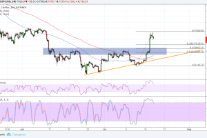 Bitcoin (BTC) Price Analysis: Don't Miss This Bullish Pullback!