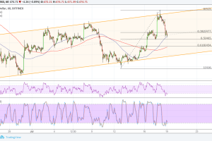 Ethereum (ETH) Price Analysis: Slow But Steady Rise