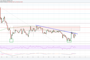 Ripple Price Analysis: XRP/USD Reaching Crucial Juncture