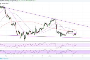 Bitcoin (BTC) Price Analysis: Tossing and Turning at Wedge Support