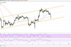 Bitcoin (BTC) Price Analysis: Short-Term Channel Intact So Far
