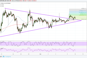 Bitcoin (BTC) Price Analysis: Bullish Break and Retest Completed?
