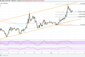 Tron (TRX) Price Analysis: Correction from Bullish Trend