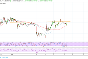 Stellar (XLM) Price Analysis: Is That a Reversal Pattern?
