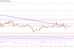 Litecoin Price Analysis: LTC/USD Holding Significant Support