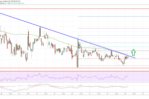 Litecoin Price Analysis: LTC/USD Eyeing Upside Break