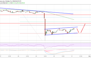 Litecoin Price Analysis: LTC/USD Recovery Facing Sellers
