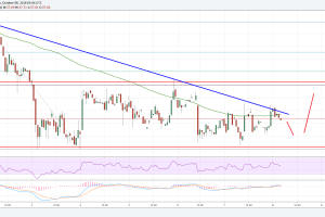 Litecoin Price Analysis: LTC/USD Poised To Break Higher