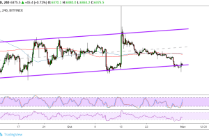 Bitcoin (BTC) Price Analysis: Bulls Defend Channel Support Again!