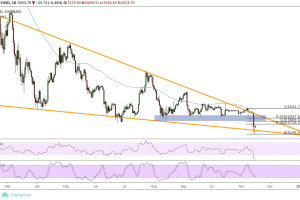 Bitcoin (BTC) Price Analysis: Potential Pullback Zone