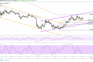 Bitcoin (BTC) Price Analysis: New Bullish Channel to Watch