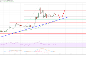 Litecoin Price Analysis: Continue Buying Dips In LTC/USD