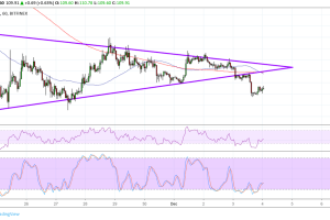 Ethereum (ETC) Price Analysis: Bears Win Consolidation Battle
