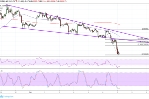 Bitcoin (BTC) Price Analysis: Bears Push for Wedge Break