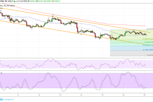 Bitcoin (BTC) Price Analysis: Another Retracement or Reversal?