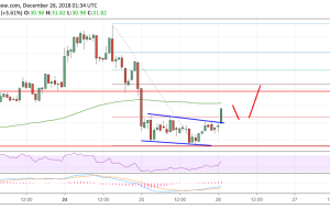Litecoin (LTC) Price Analysis: Downside Correction Likely Complete